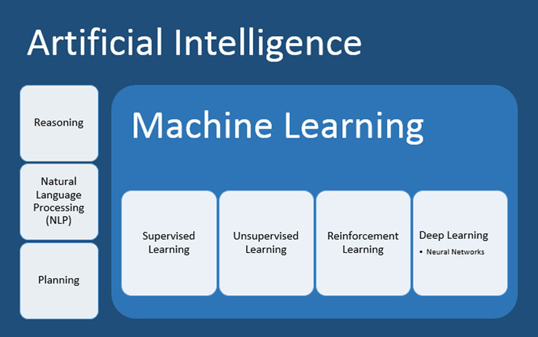 AI/Machine Learning